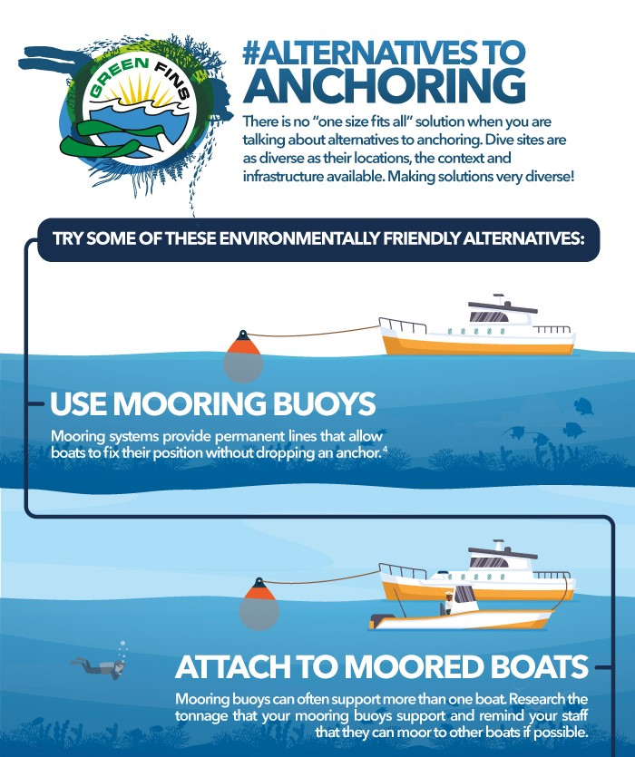 Picture of a Green Fins graphic about alternatives to anchoring.