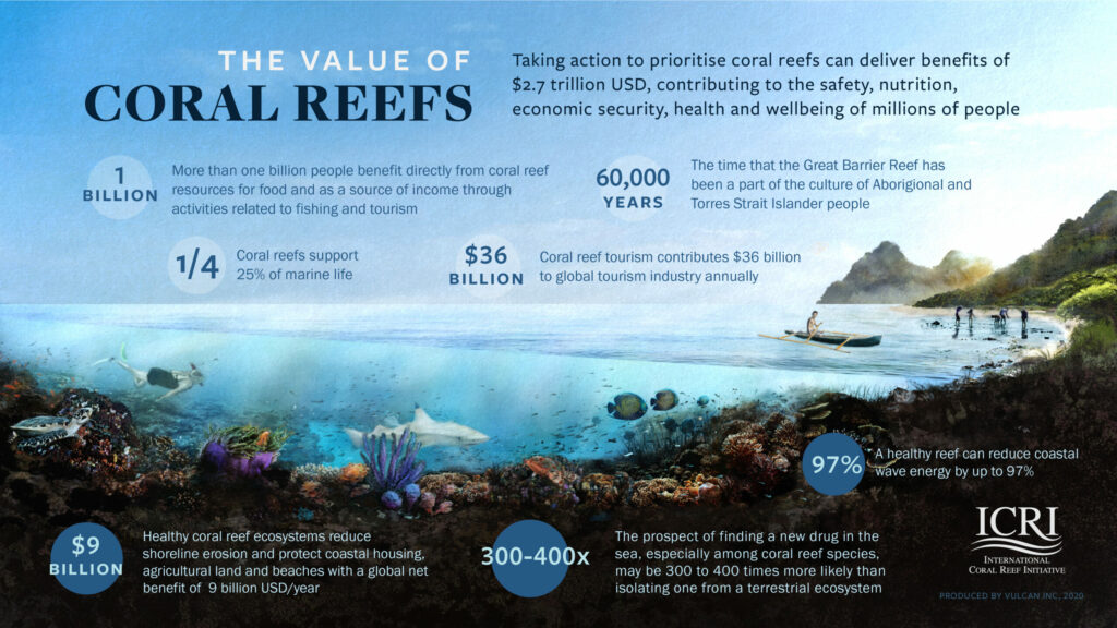 Infographic by ICRI explaining the value of coral reefs through tourism, food, livelihoods and supporting marine life