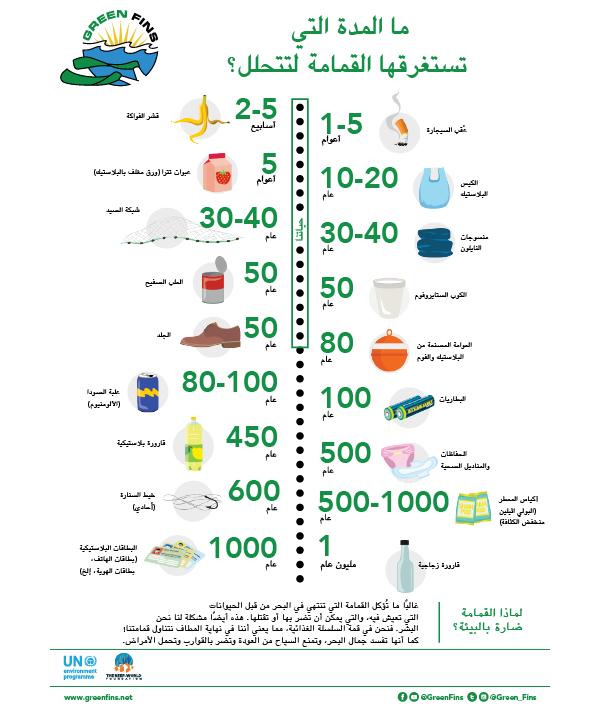 Trash Breakdown (Arabic - عربى)