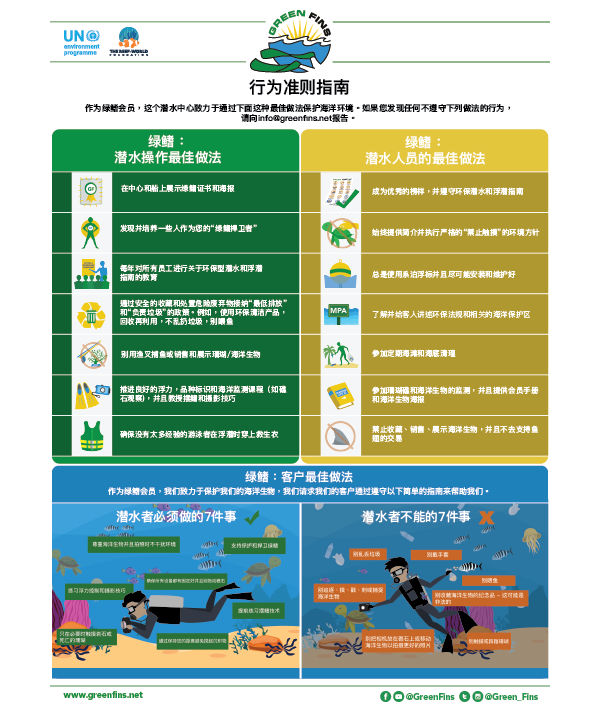 Guidelines to the Code of Conduct – Combined (Simplified Chinese - 简体中文)