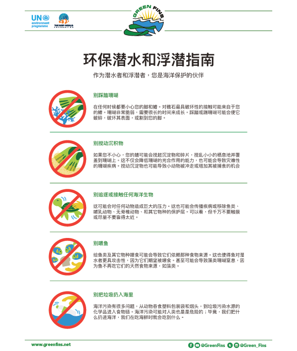 Ecological Significance of icons (Simplified Chinese - 简体中文)