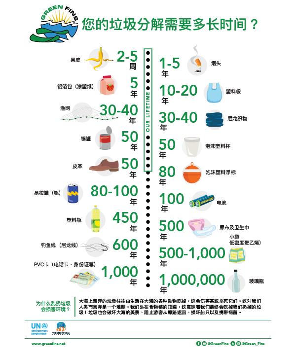 Trash Breakdown (Simplified Chinese - 简体中文)