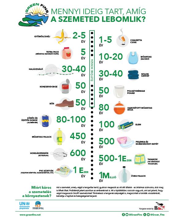 Trash Breakdown (Hungarian - Magyar)