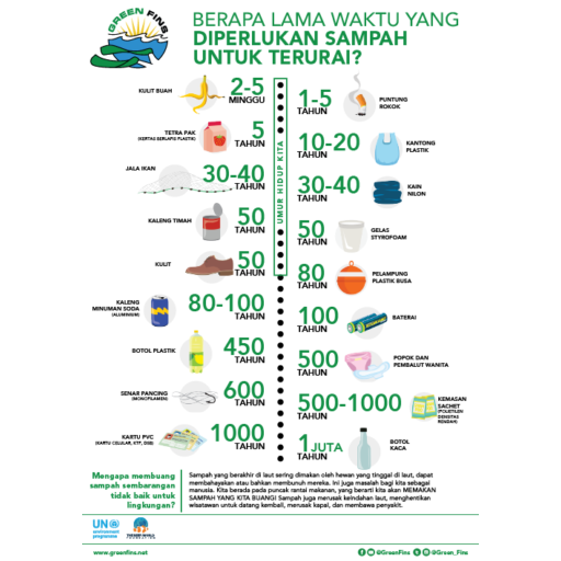 Trash Breakdown (Indonesian - Bahasa Indonesia)