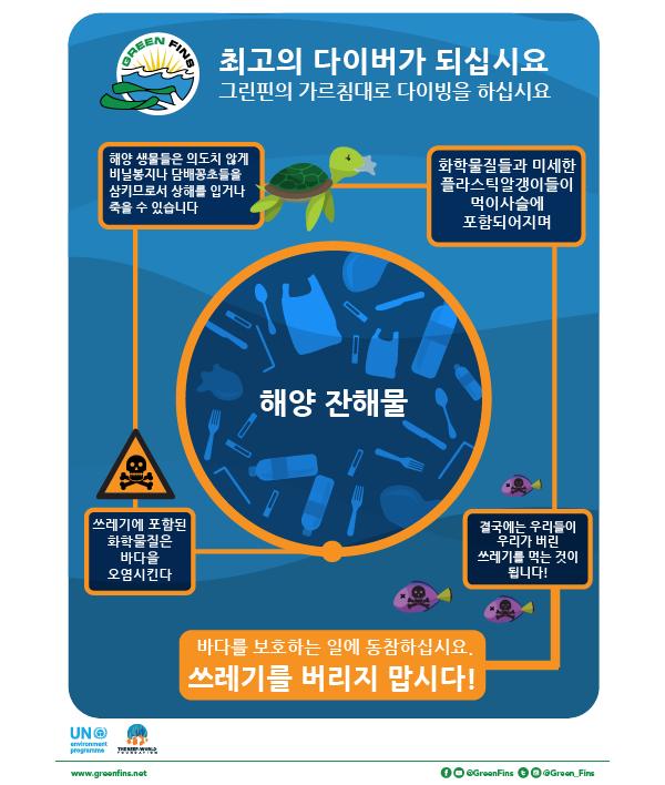 No Litter /  marine debris poster (Korean – 한국어)