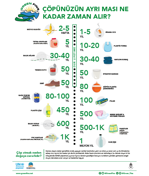 Trash Breakdown (Turkish - Türk)